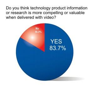 Video usage chart